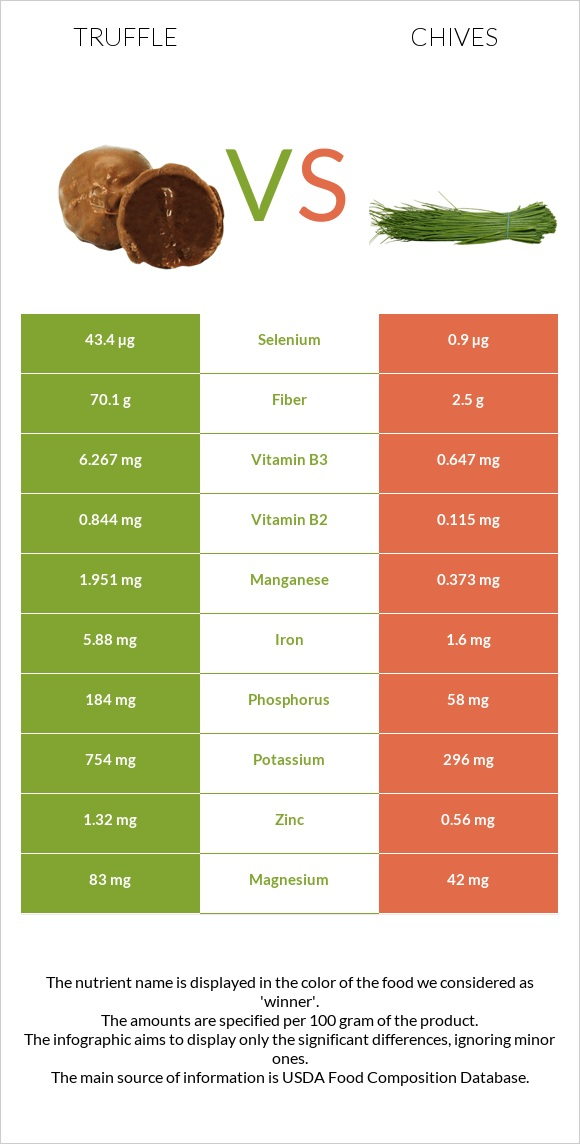 Truffle vs Chives infographic