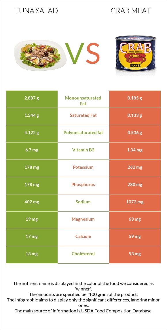 Tuna salad vs Crab meat infographic