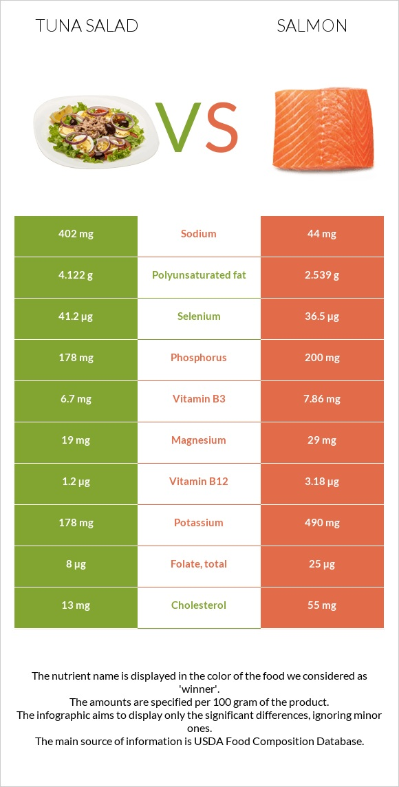 Tuna salad vs Salmon infographic