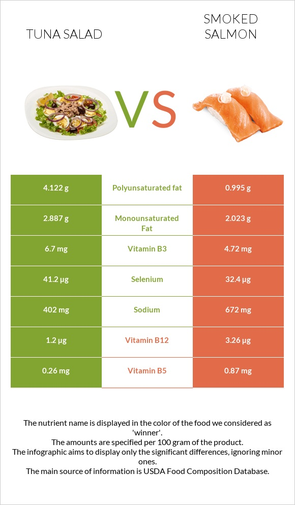 Tuna salad vs Smoked salmon infographic
