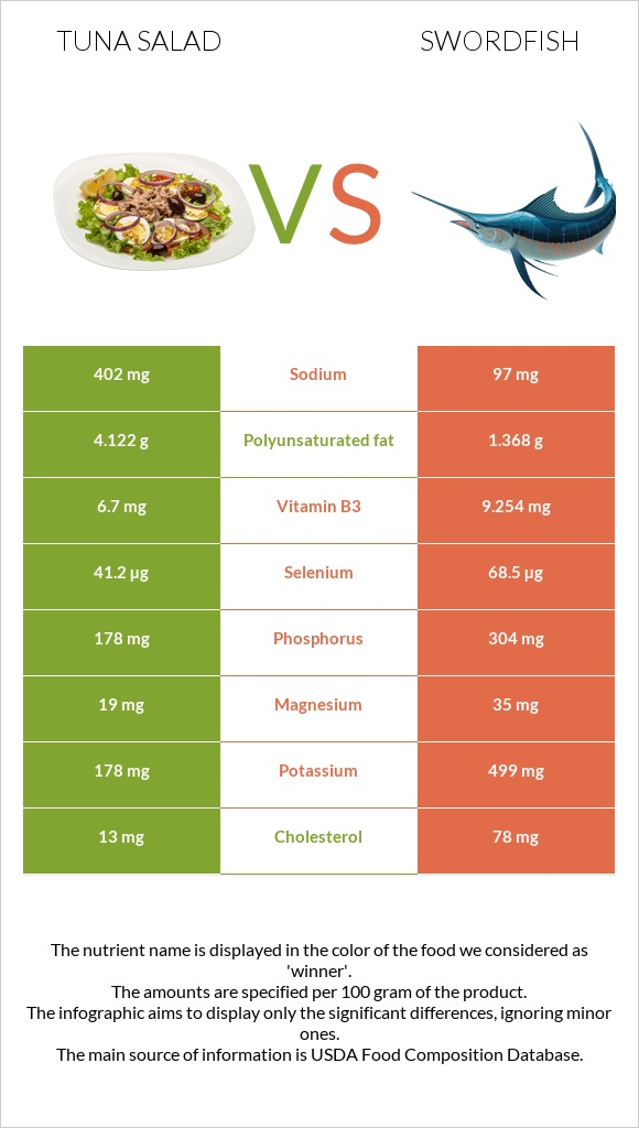 Tuna salad vs Swordfish infographic