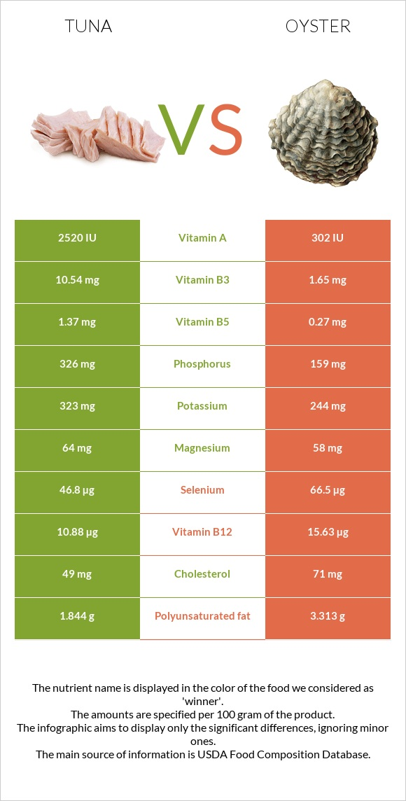 Tuna vs Oyster infographic