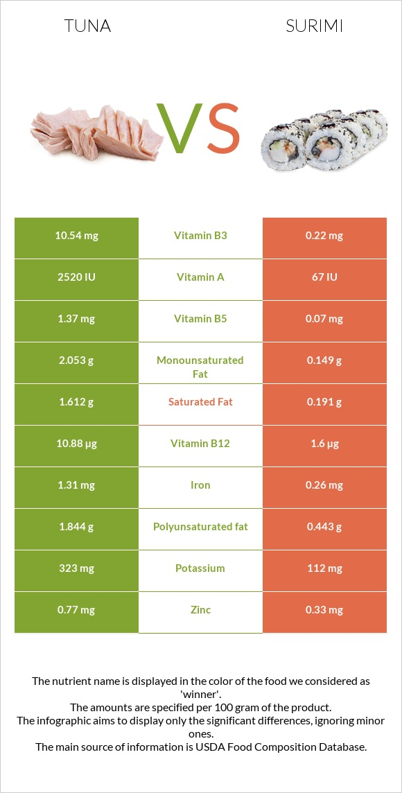 Tuna vs Surimi infographic