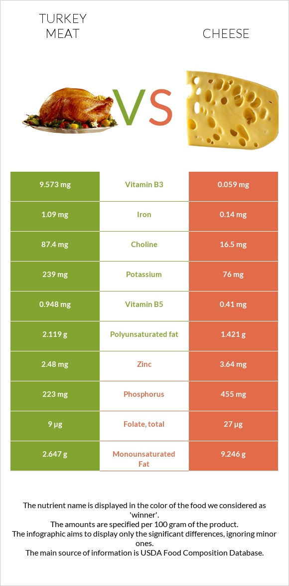 Turkey meat vs Cheese infographic