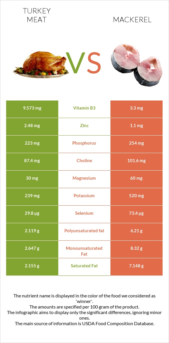 Turkey meat vs Mackerel infographic