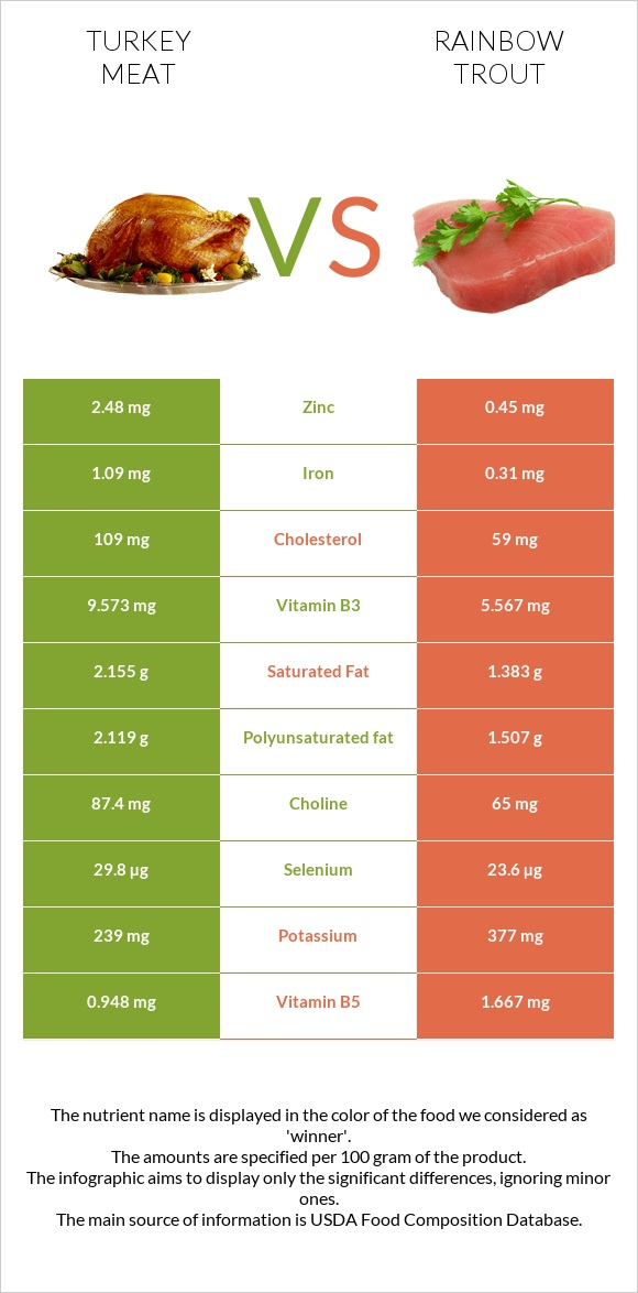 Turkey meat vs Rainbow trout infographic