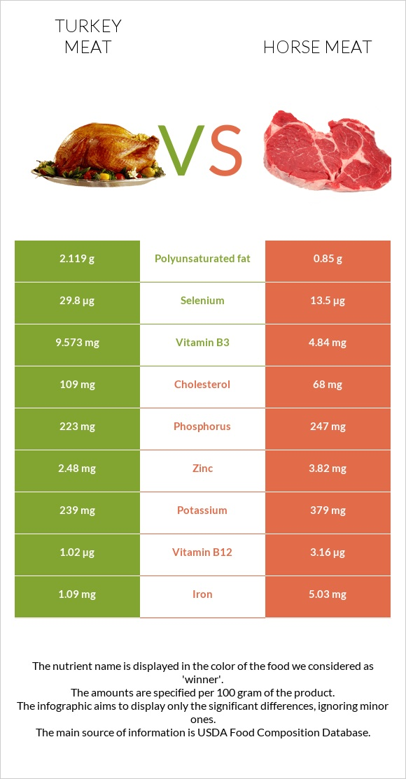 Turkey meat vs Horse meat infographic