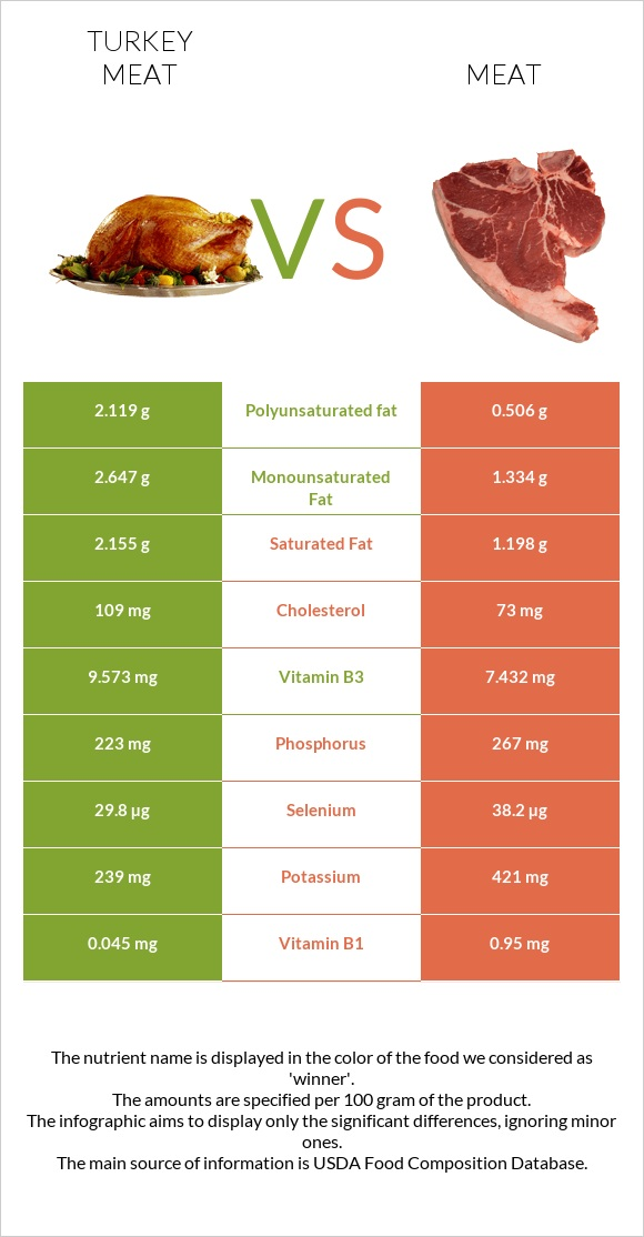Turkey meat vs Meat infographic