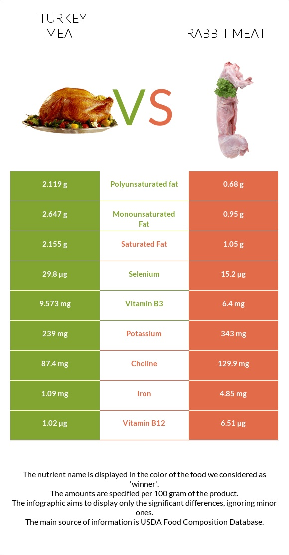 Turkey meat vs Rabbit Meat infographic