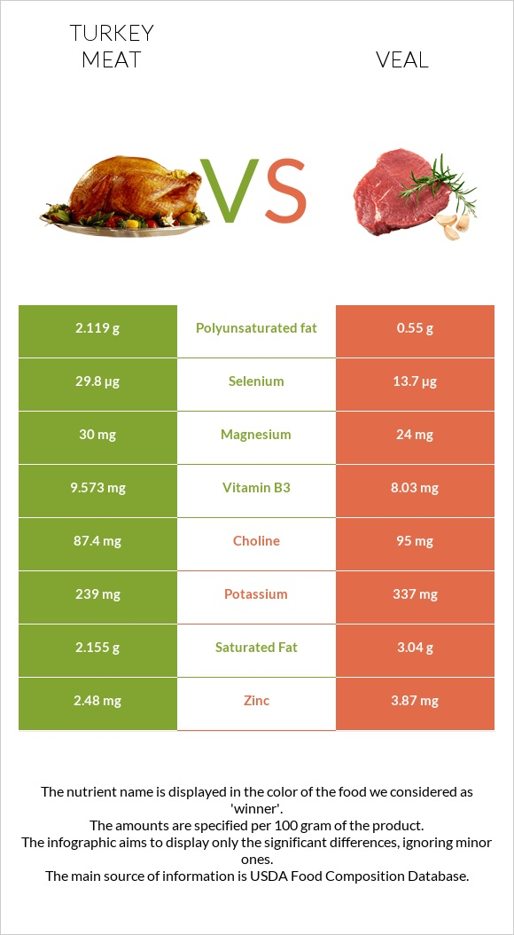 Turkey meat vs Veal infographic