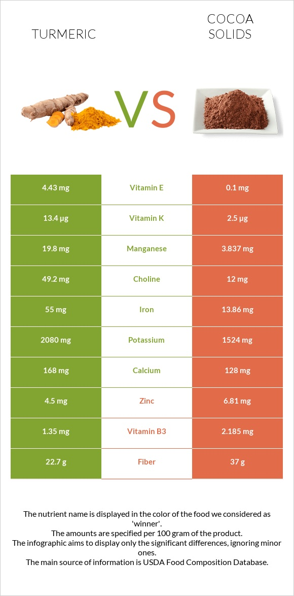 Turmeric vs Cocoa solids infographic