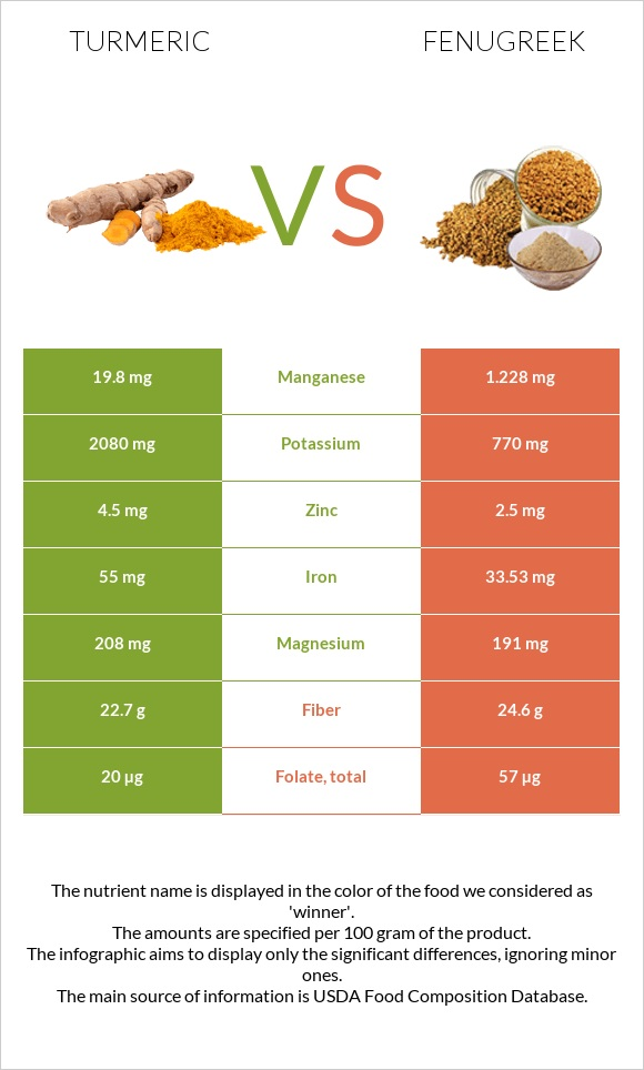 Turmeric vs Fenugreek infographic