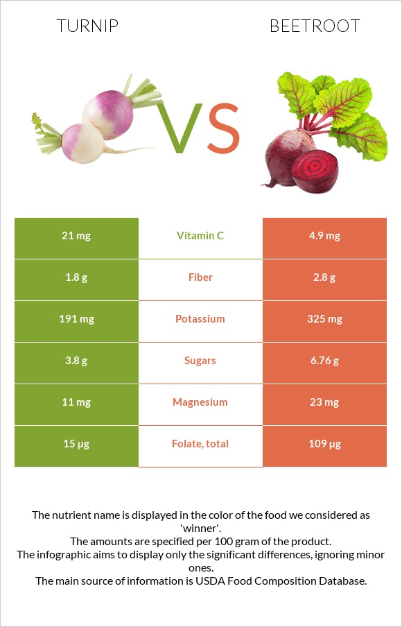 Turnip vs Beetroot infographic