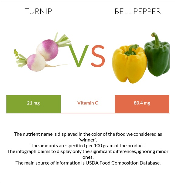 Turnip vs Bell pepper infographic