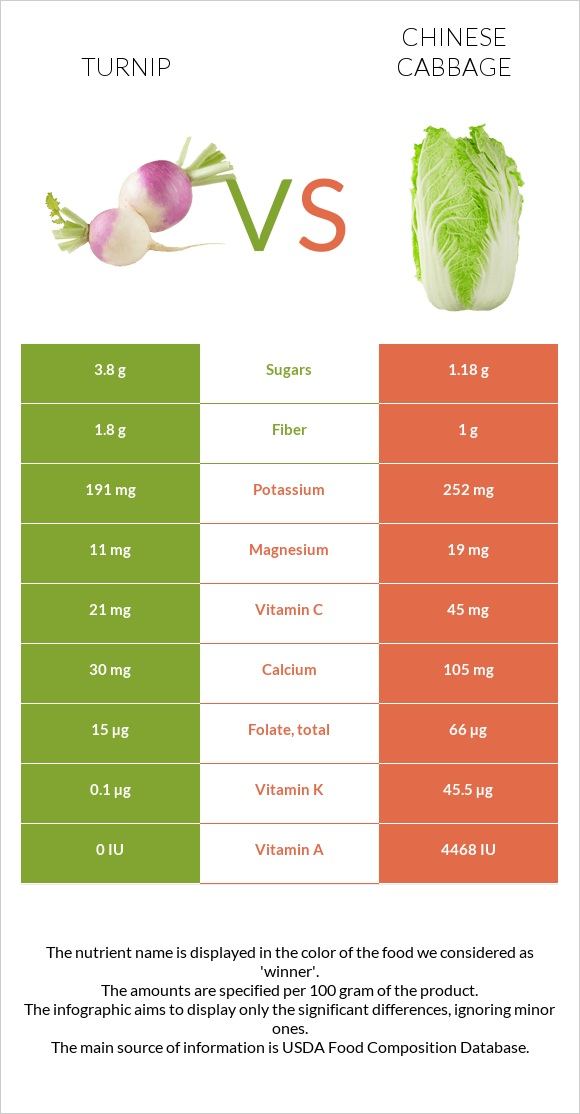 Turnip vs Chinese cabbage infographic