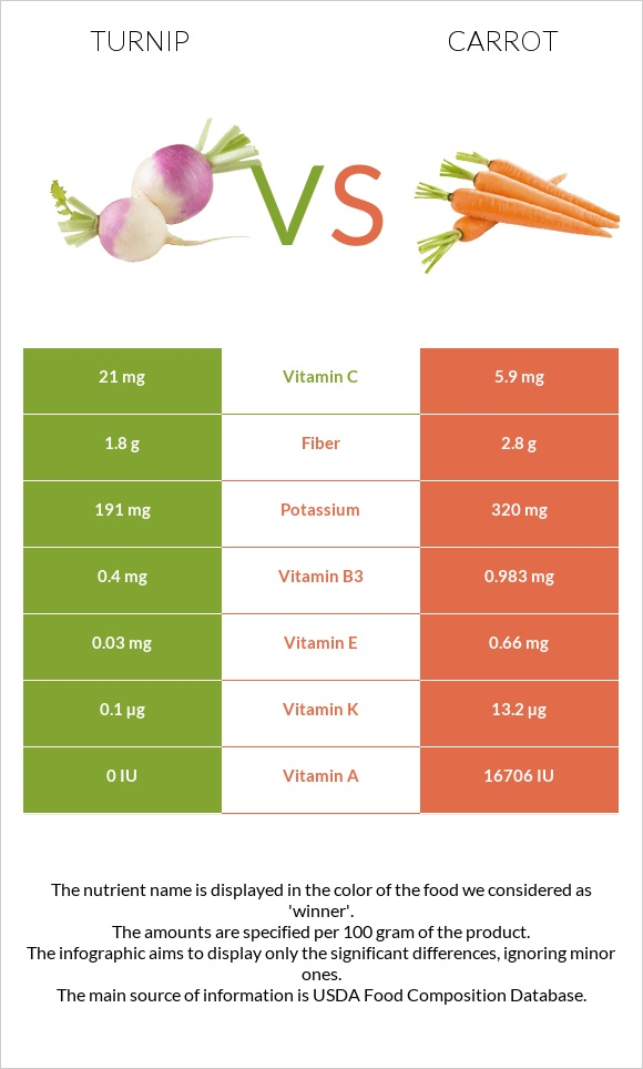 Turnip vs Carrot infographic