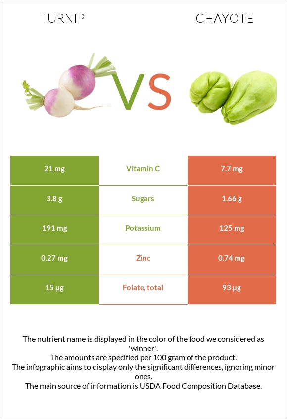 Turnip vs Chayote infographic