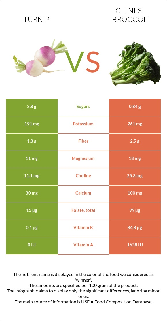 Turnip vs Chinese broccoli infographic