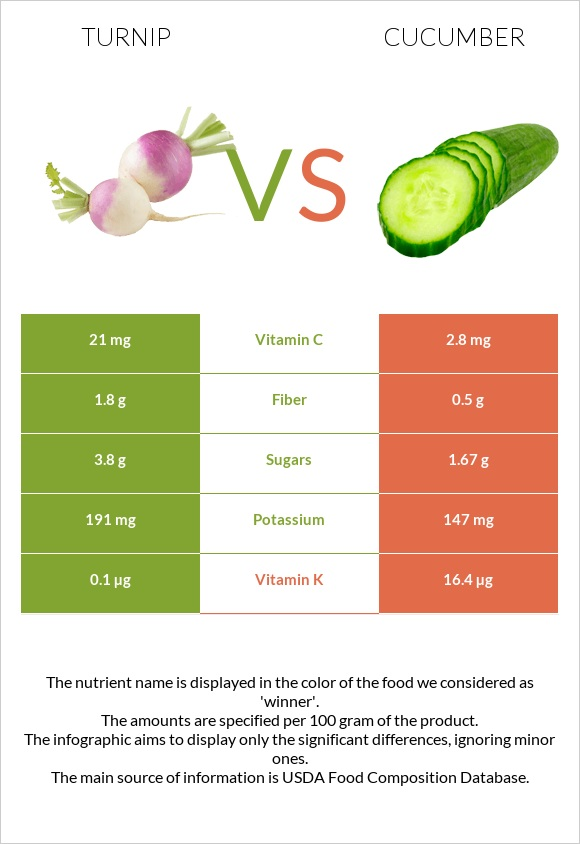 Turnip vs Cucumber infographic