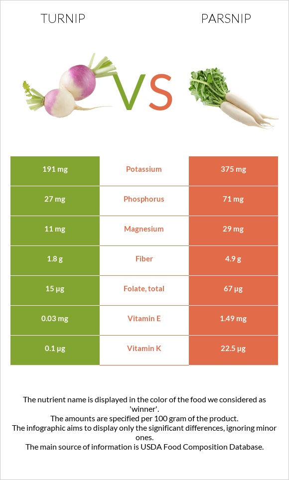 Turnip vs Parsnip infographic