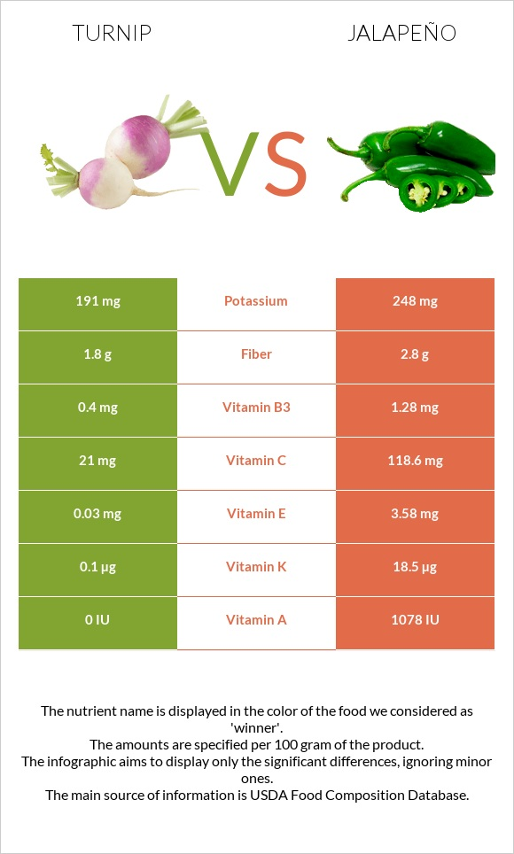Turnip vs Jalapeño infographic