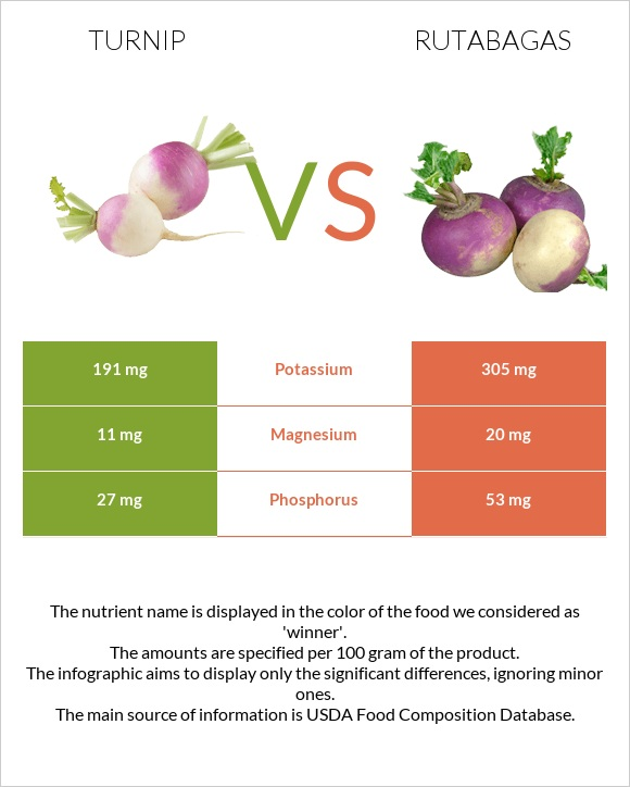 Turnip vs Rutabagas infographic