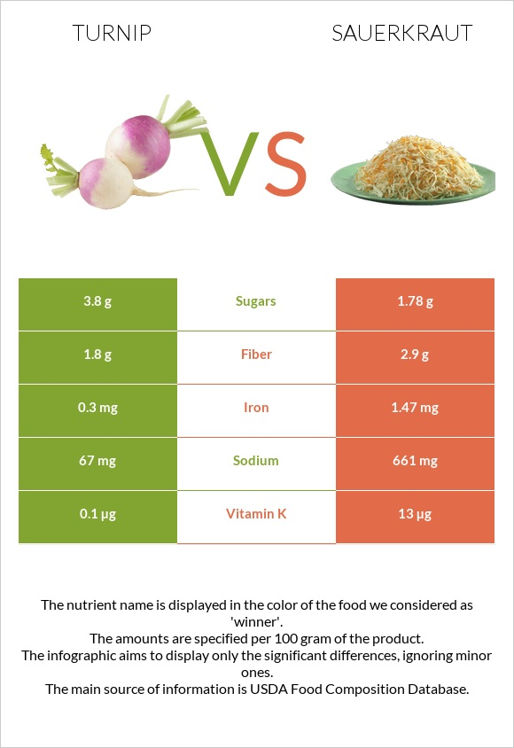 Turnip vs Sauerkraut infographic