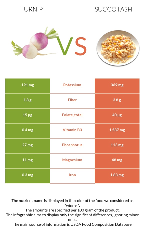 Turnip vs Succotash infographic