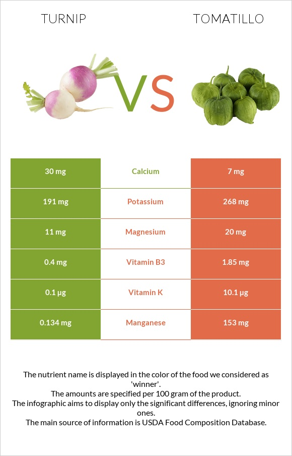 Turnip vs Tomatillo infographic
