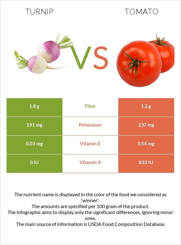 Turnip vs Tomato infographic