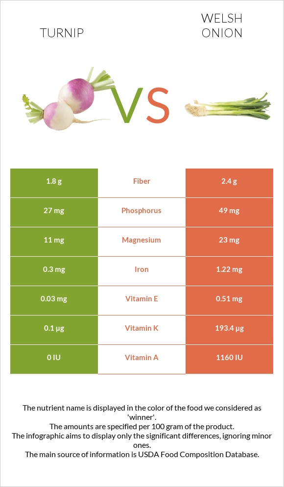 Turnip vs Welsh onion infographic