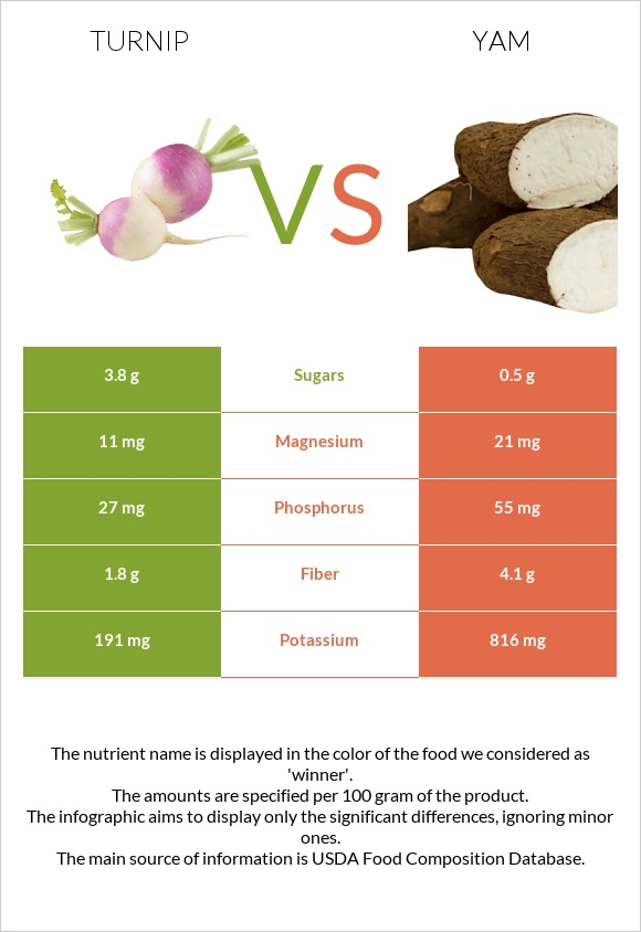 Turnip vs Yam infographic