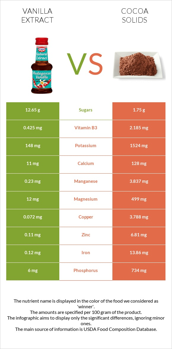 Vanilla extract vs Cocoa solids infographic