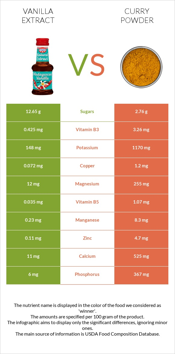 Vanilla extract vs Curry powder infographic