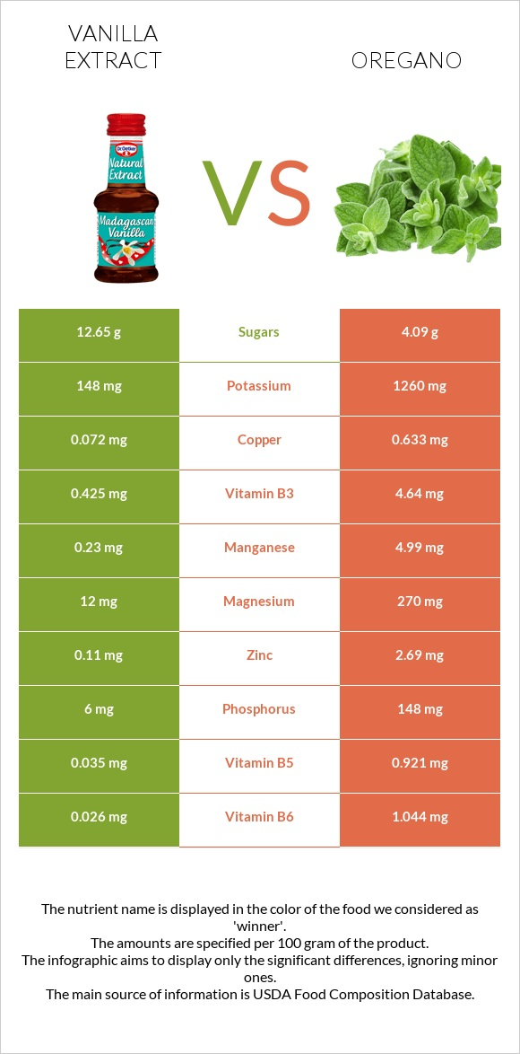 Vanilla extract vs Oregano infographic