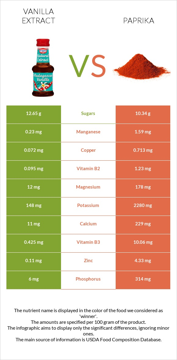 Vanilla extract vs Paprika infographic