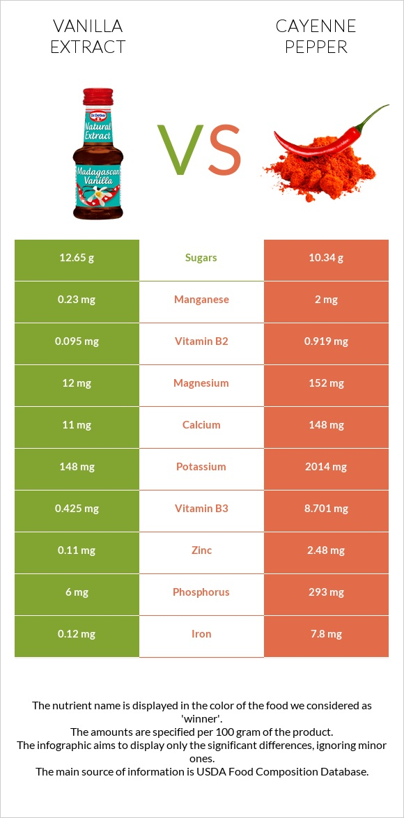 Vanilla extract vs Cayenne pepper infographic