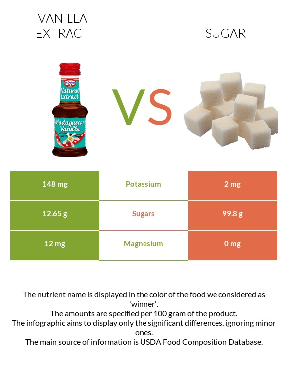 Vanilla extract vs Sugar infographic