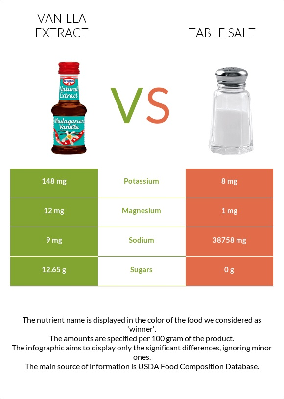 Vanilla extract vs Table salt infographic