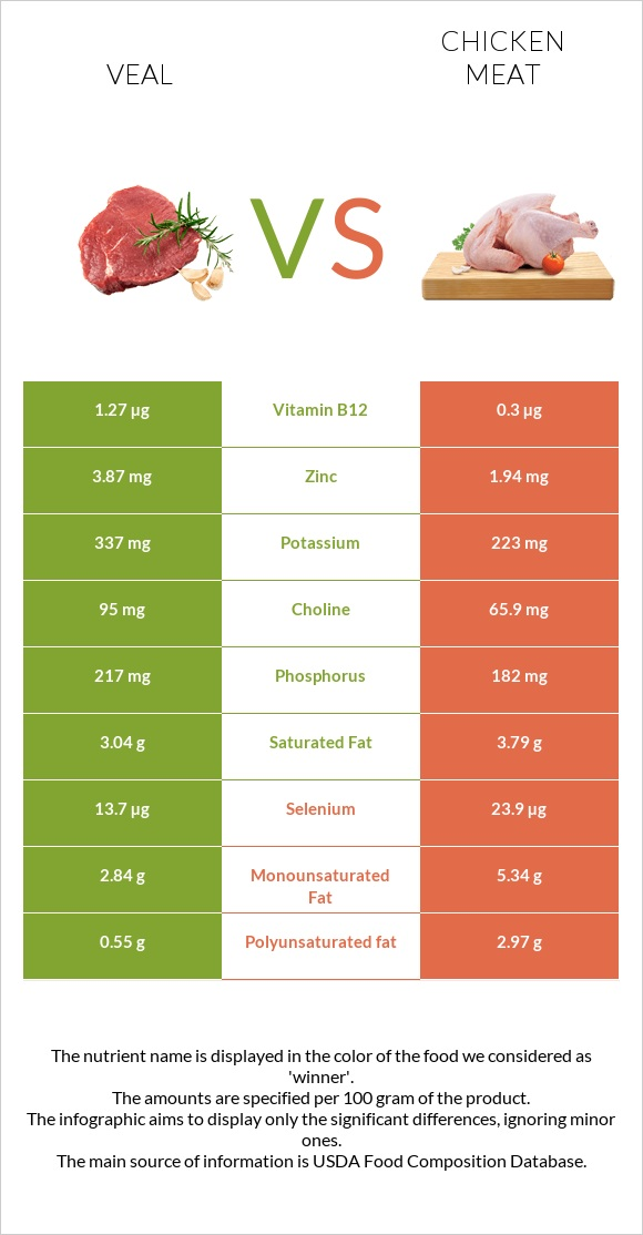 Veal vs Chicken meat infographic