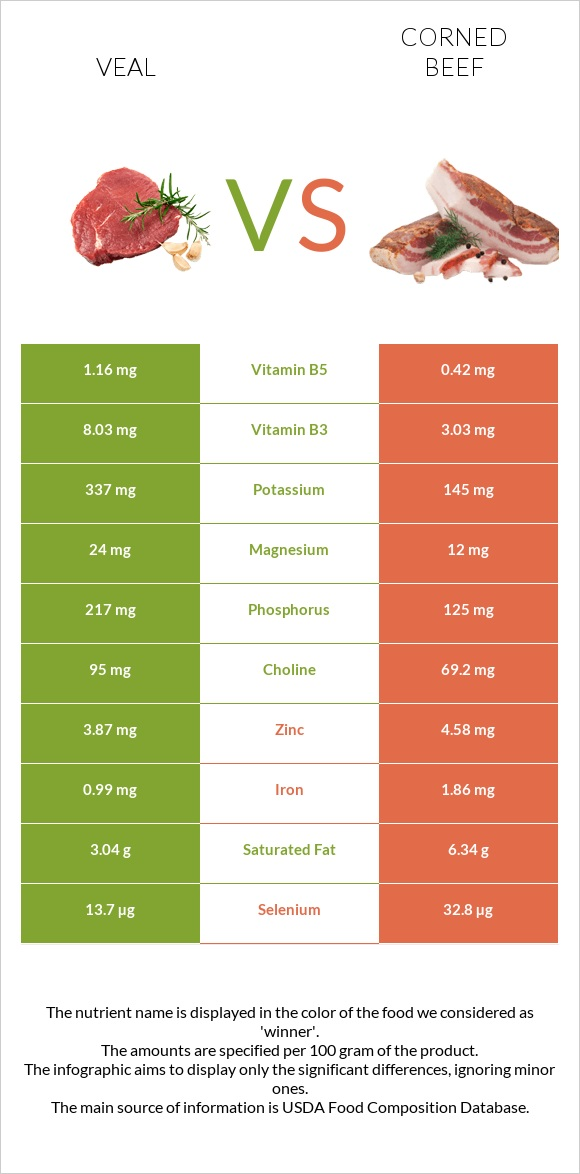 Veal vs Corned beef infographic