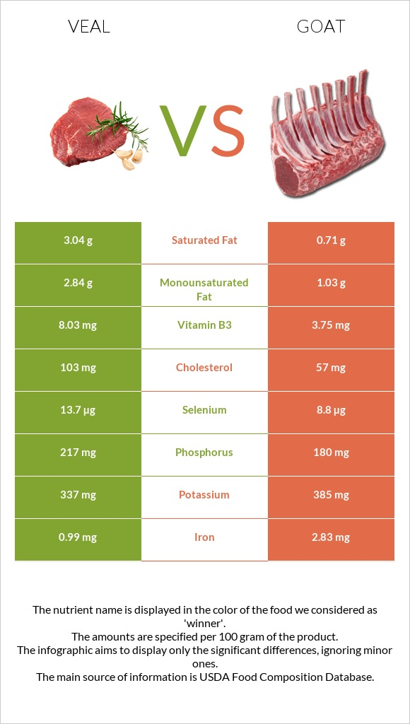 Veal vs Goat infographic