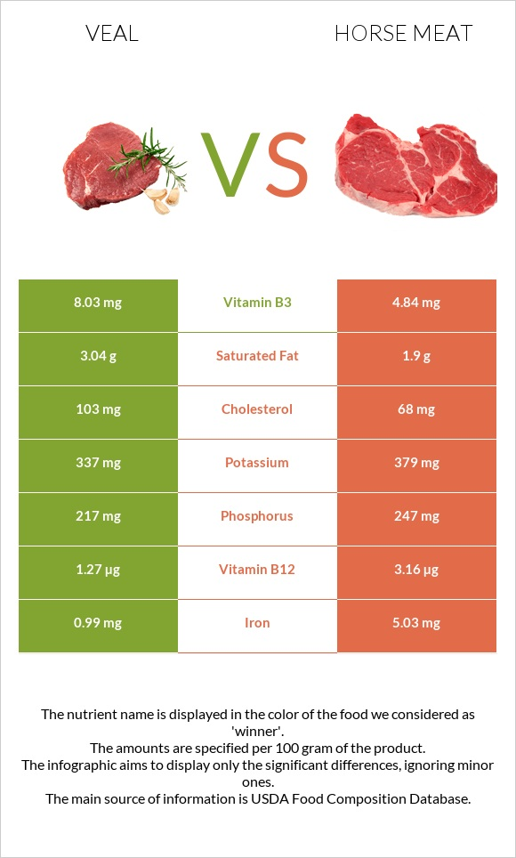 Veal vs Horse meat infographic