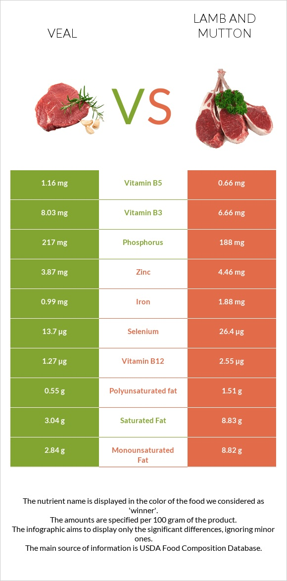 Veal vs Lamb and mutton infographic