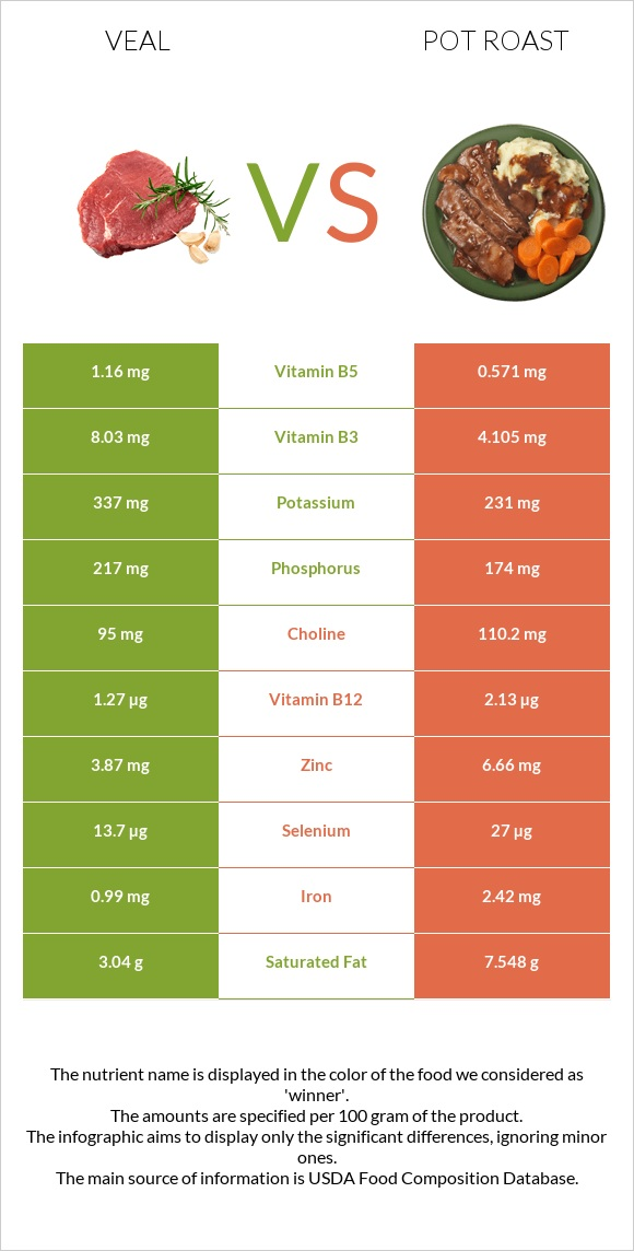 Veal vs Pot roast infographic