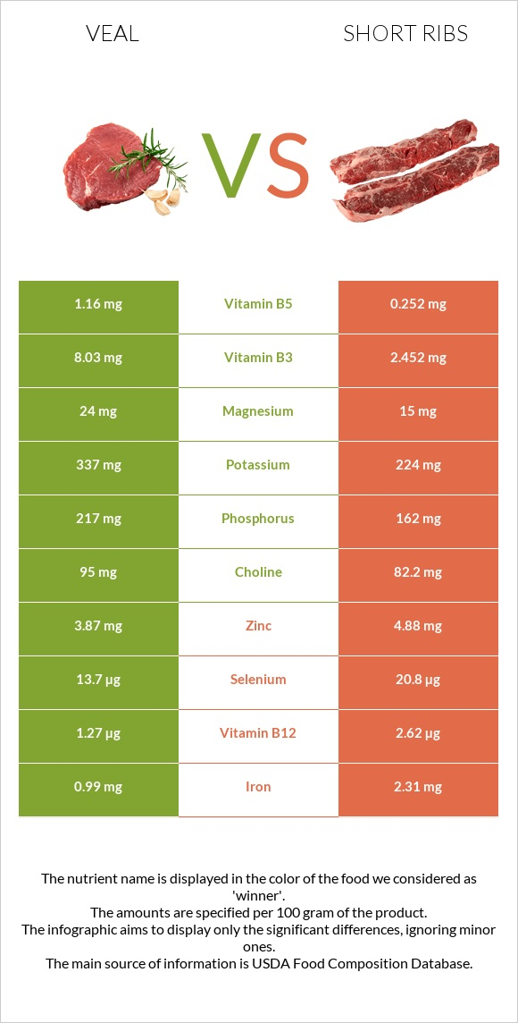 Veal vs Short ribs infographic