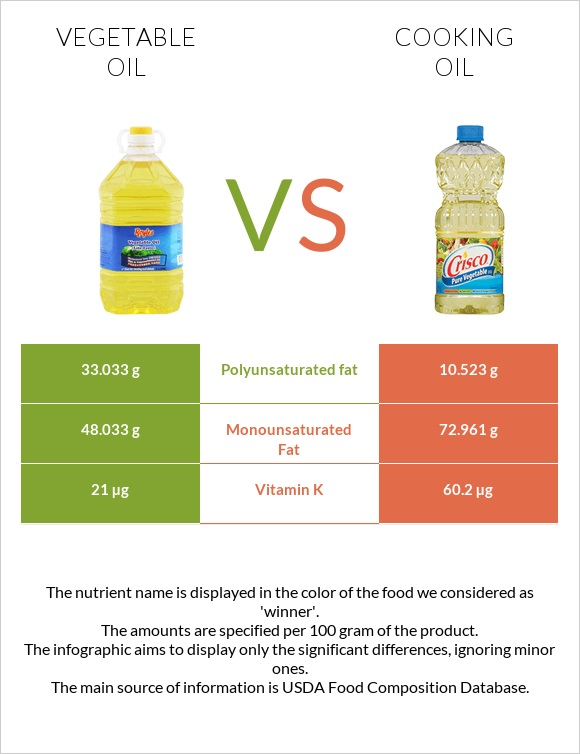 Vegetable oil vs Cooking oil infographic