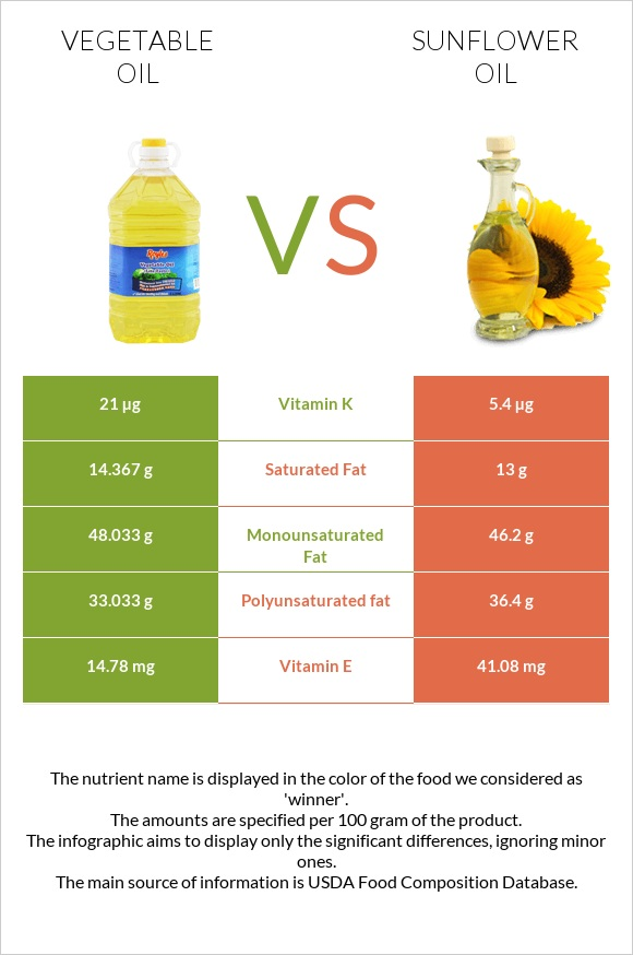 Vegetable oil vs Sunflower oil infographic