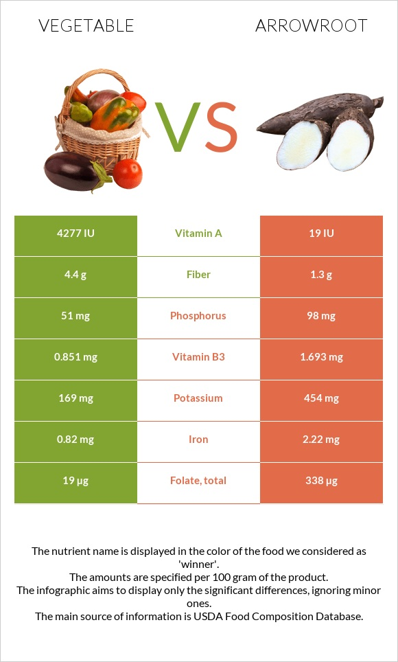 Vegetable vs Arrowroot infographic