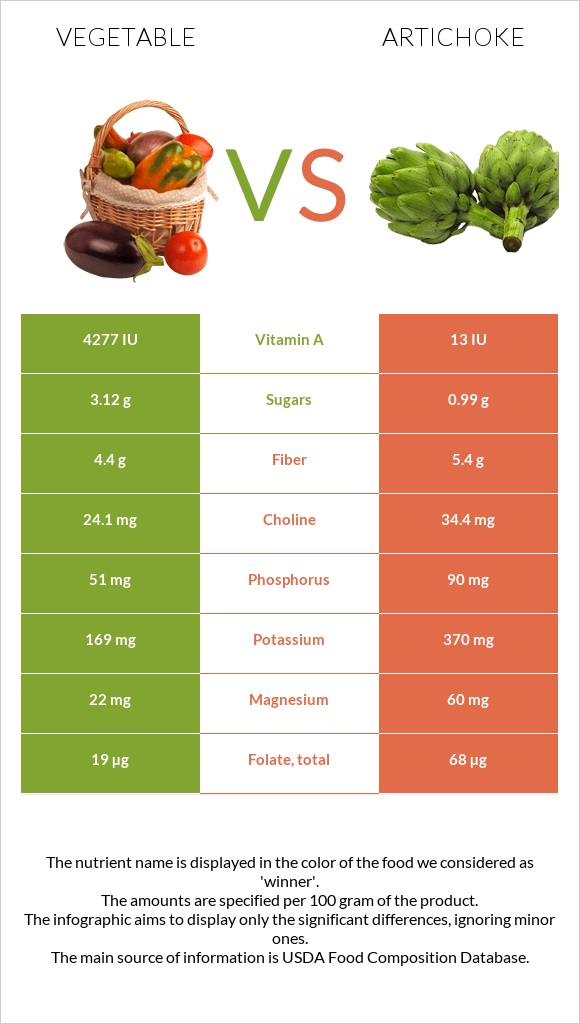 Vegetable vs Artichoke infographic